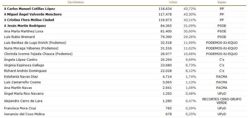 resultados en la provincia de ciudad real al senado