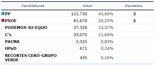 resultados obtenidos en la provincia de ciudad real