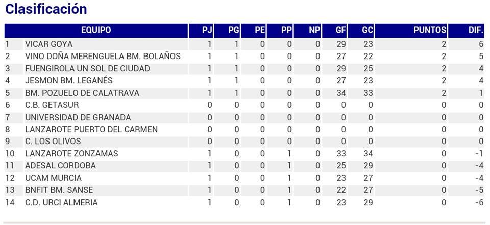 clasificacion-primera-jornada-division-honor-plata-femenino-bm