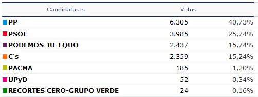 resultados obtenidos en valdepeñas