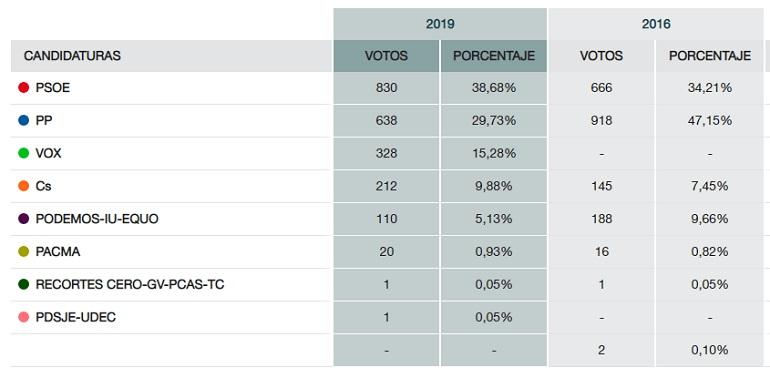 Datos Elecciones Pozuelo de Calatrava