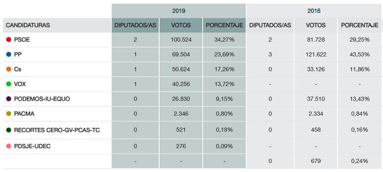 Diputados por Ciudad Real Elecciones Generales 2019