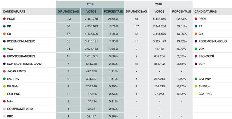 Elecciones generales datos globales