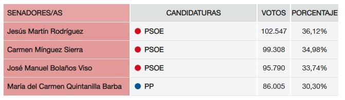 Senadores por Ciudad Real elecciones generales 2019